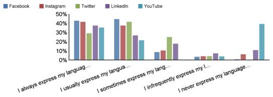 language expression